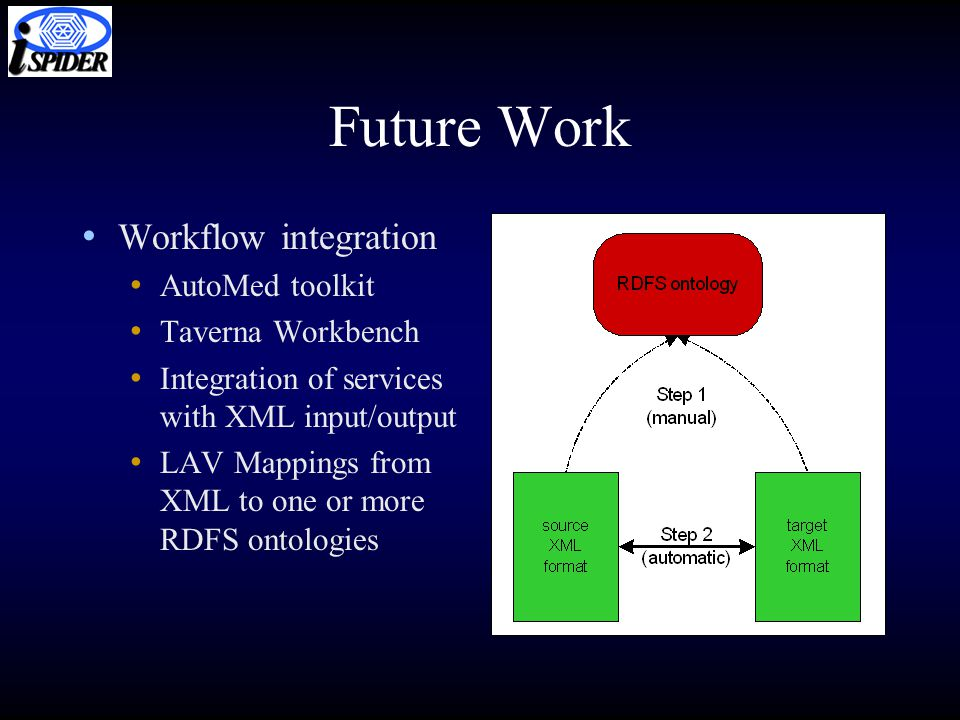 Future Work Workflow integration AutoMed toolkit Taverna Workbench Integration of services with XML input/output LAV Mappings from XML to one or more RDFS ontologies
