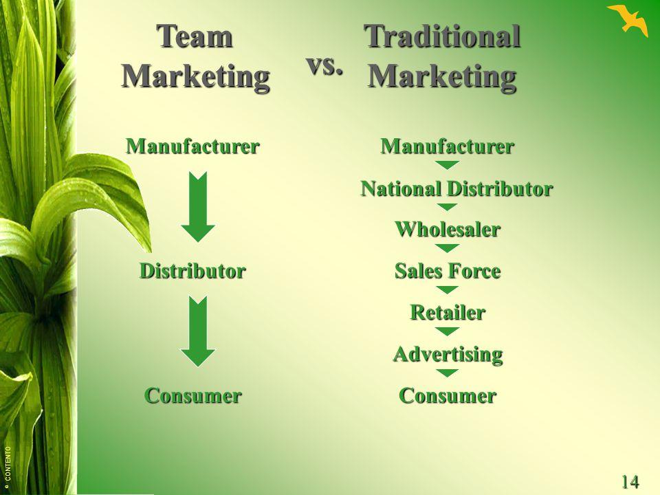 © CONTENTO 14 Manufacturer National Distributor ConsumerConsumer Distributor Manufacturer Wholesaler Sales Force Retailer Advertising TeamMarketingTraditionalMarketing vs.