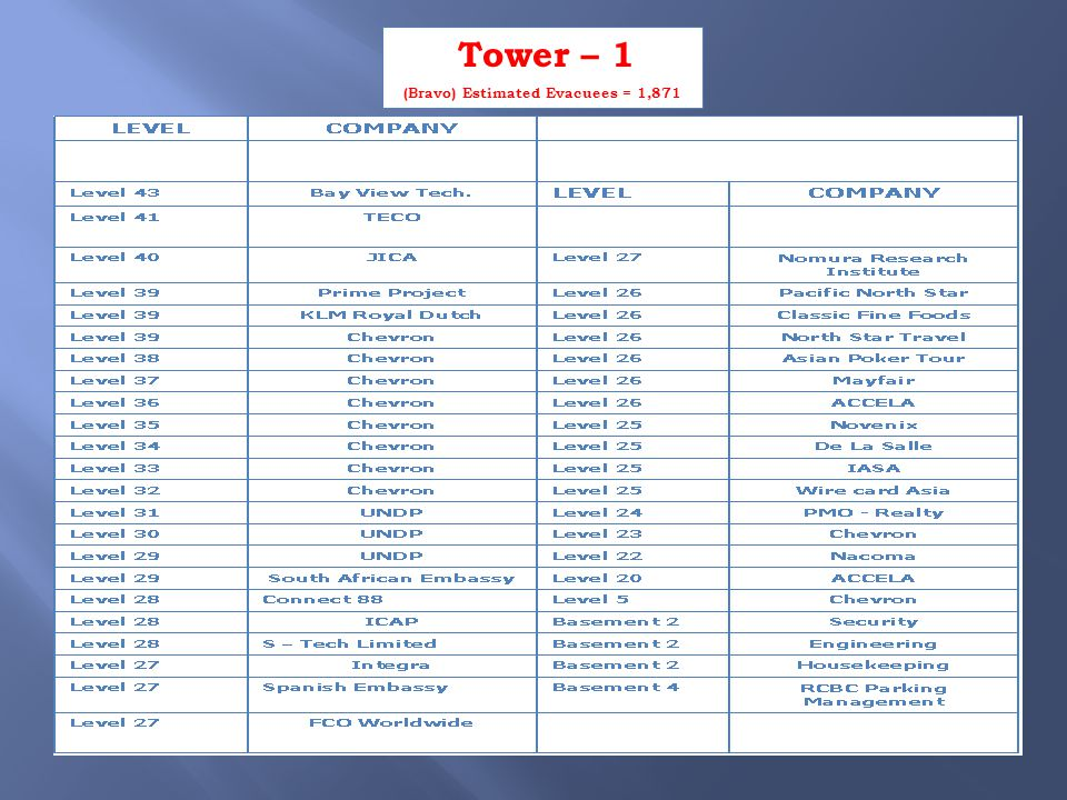 Tower – 1 (Bravo) Estimated Evacuees = 1,871
