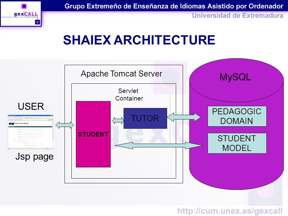 STUDENT Apache Tomcat Server Servlet Container PEDAGOGIC DOMAIN STUDENT MODEL TUTOR USER Jsp page MySQL SHAIEX ARCHITECTURE