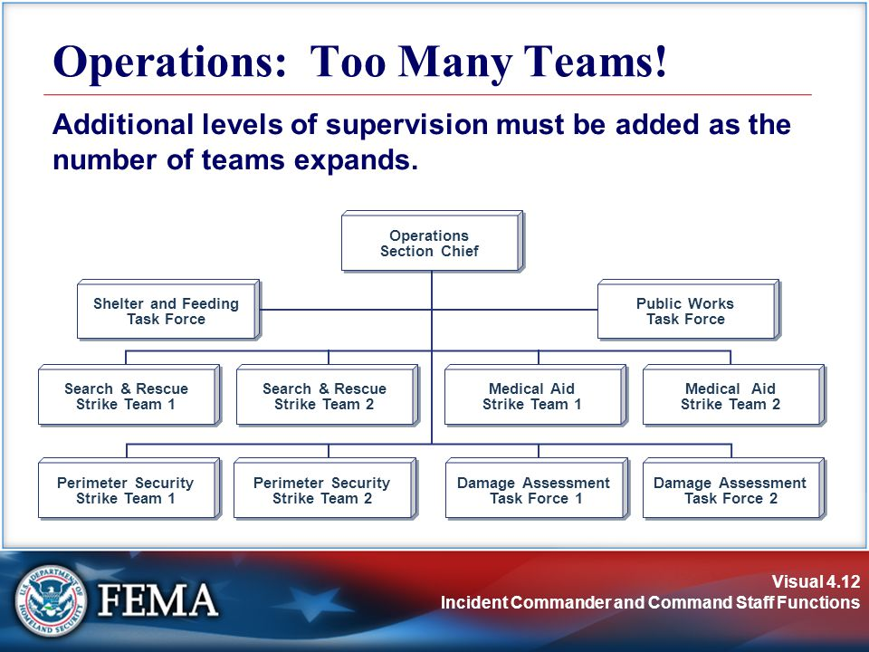 Visual 4.12 Incident Commander and Command Staff Functions Operations: Too Many Teams.