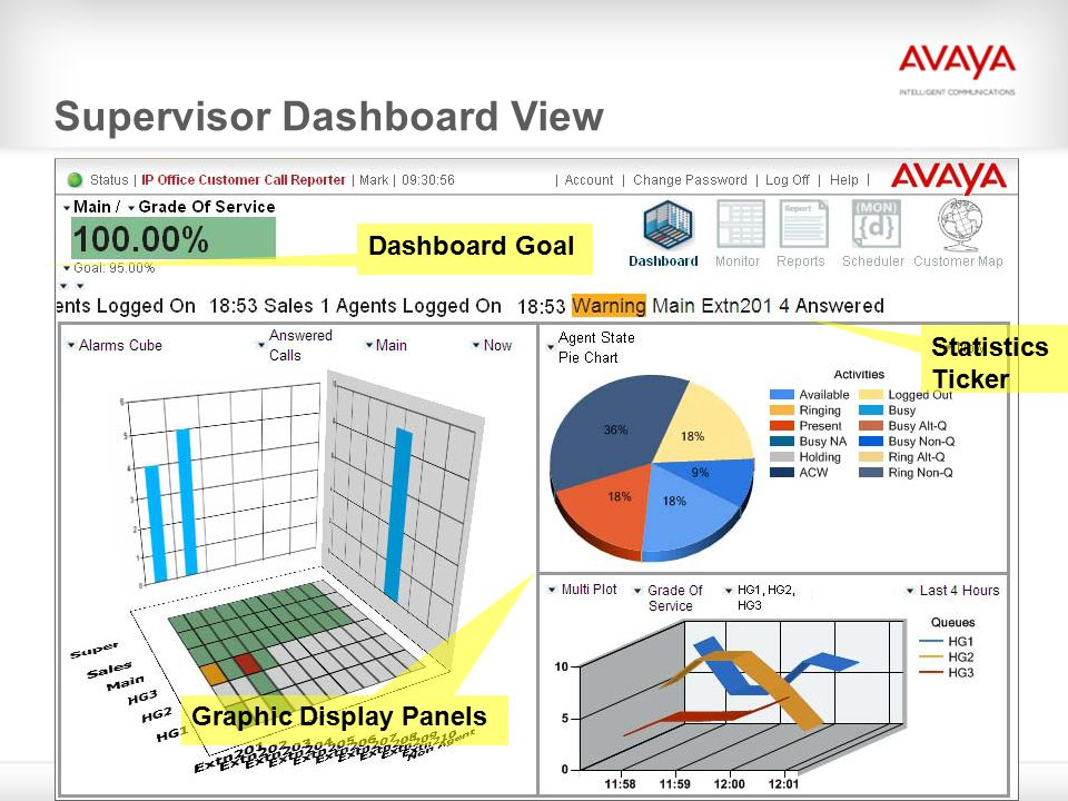 © 2009 Avaya Inc. All rights reserved. Supervisor Dashboard View 7 Dashboard Goal Statistics Ticker Graphic Display Panels