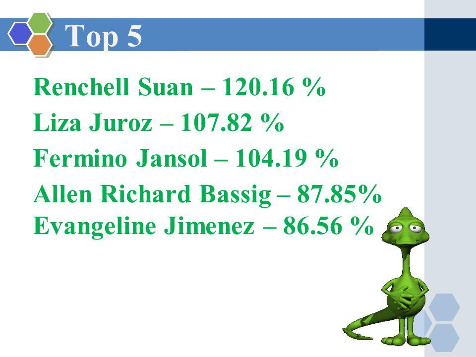 Top 5 Renchell Suan – 120.16 % Liza Juroz – 107.82 % Fermino Jansol – 104.19 % Allen Richard Bassig – 87.85% Evangeline Jimenez – 86.56 %