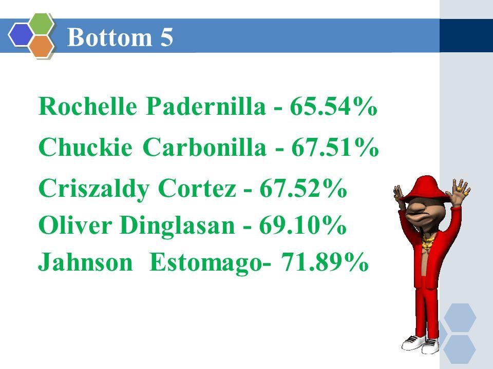 Bottom 5 Rochelle Padernilla - 65.54% Chuckie Carbonilla - 67.51% Criszaldy Cortez - 67.52% Oliver Dinglasan - 69.10% Jahnson Estomago- 71.89%