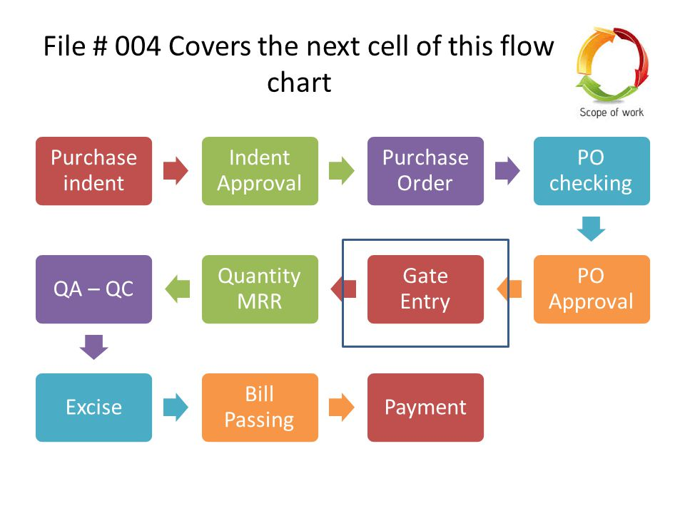 File # 004 Covers the next cell of this flow chart Purchase indent Indent Approval Purchase Order PO checking PO Approval Gate Entry Quantity MRR QA – QCExcise Bill Passing Payment