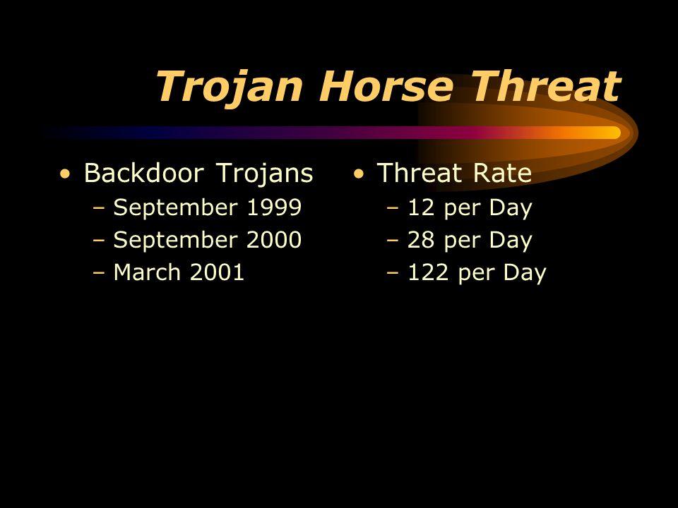 Trojan Horse Threat Backdoor Trojans –September 1999 –September 2000 –March 2001 Threat Rate –12 per Day –28 per Day –122 per Day