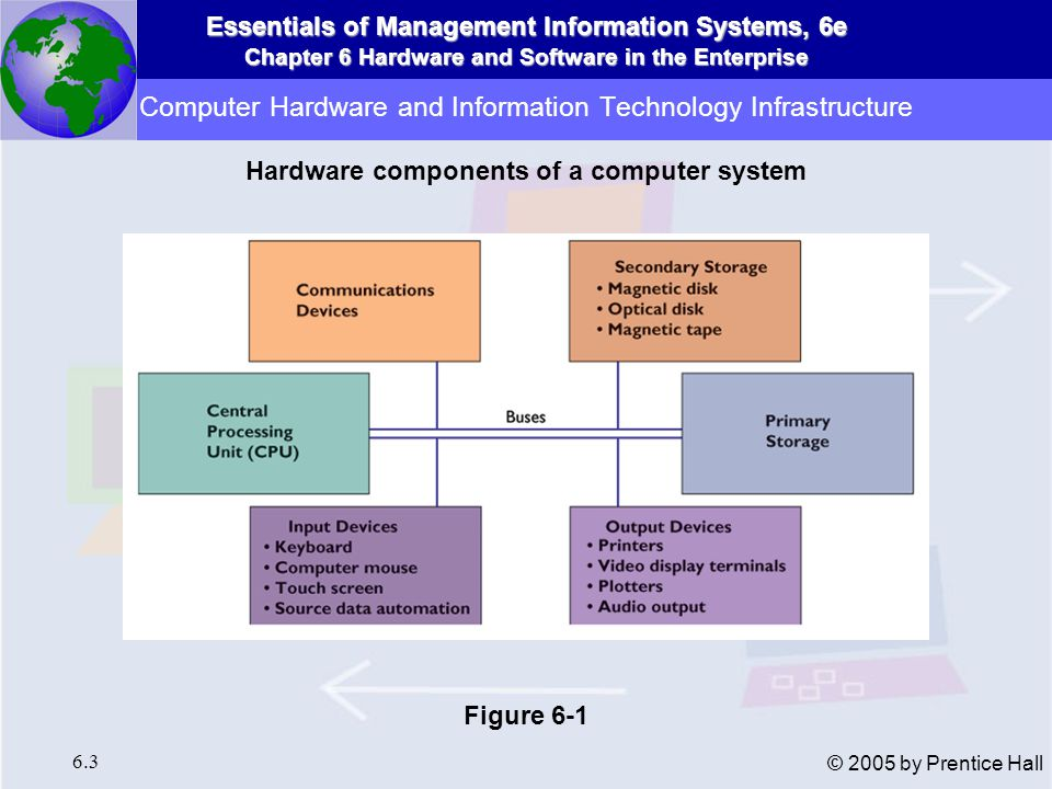 Essentials of Management Information Systems, 6e Chapter 6 Hardware and Software in the Enterprise 6.4 © 2005 by Prentice Hall Bit Binary digit Represents 0 or 1 Byte String of eight bits Stores one number, symbol, character, part of picture Computer Hardware and Information Technology Infrastructure The Computer System
