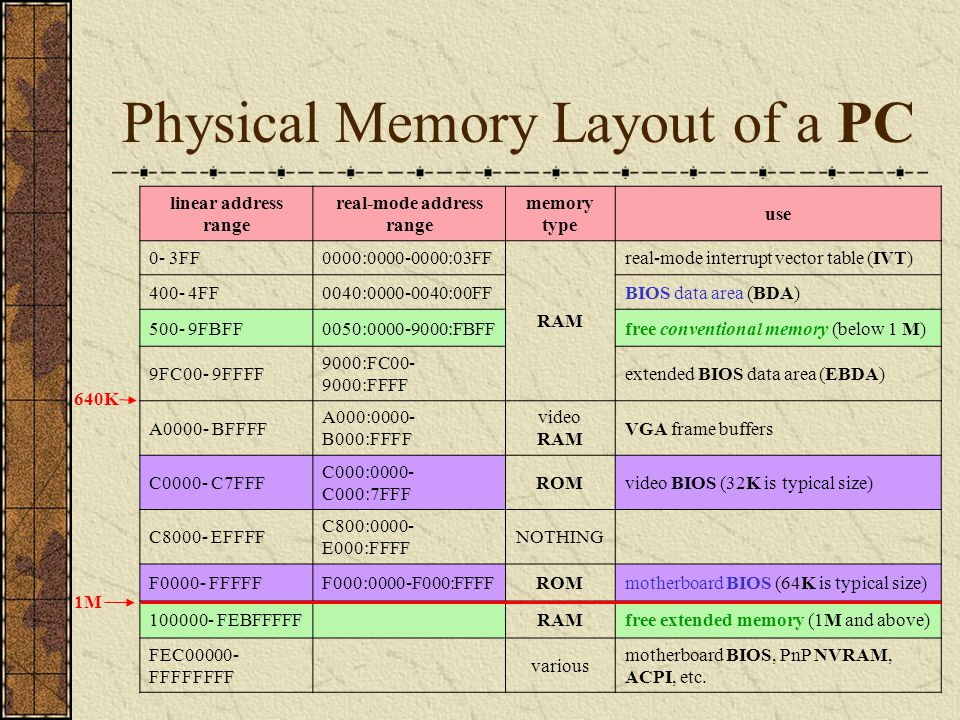 Physical Memory Layout of a PC linear address range real-mode address range memory type use 0- 3FF0000:0000-0000:03FF RAM real-mode interrupt vector t