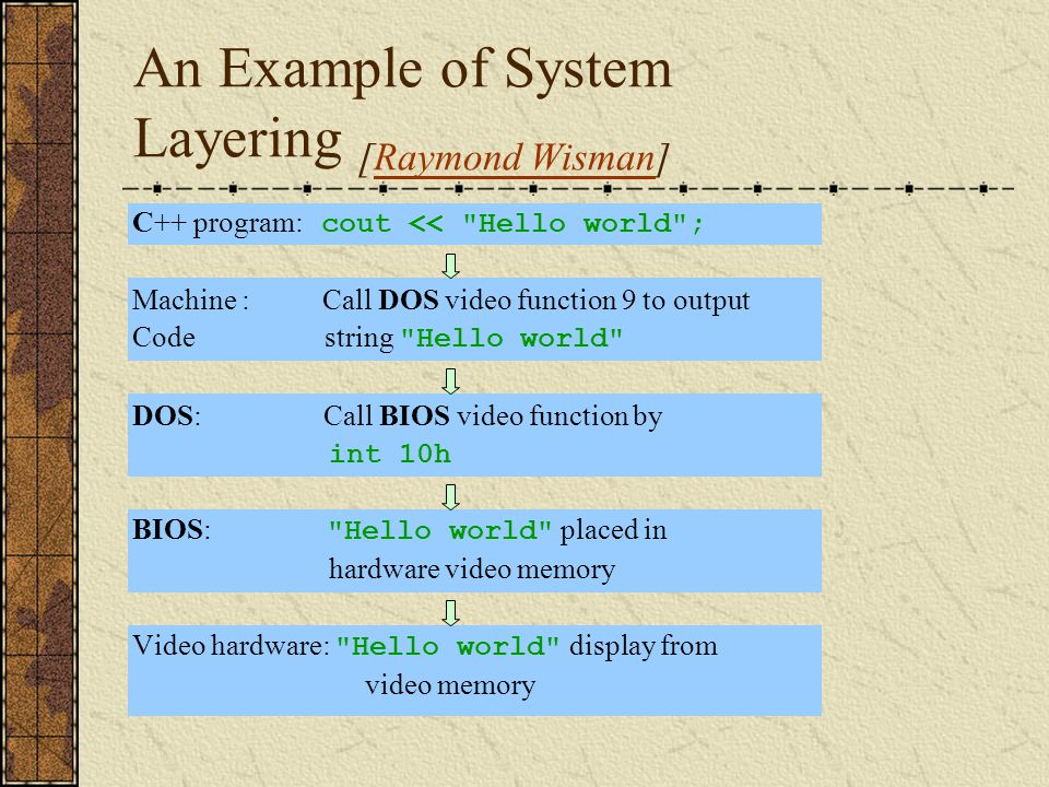 An Example of System Layering [Raymond Wisman]Raymond Wisman C++ program: cout <<
