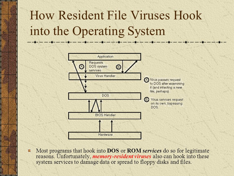 How Resident File Viruses Hook into the Operating System Most programs that hook into DOS or ROM services do so for legitimate reasons. Unfortunately,