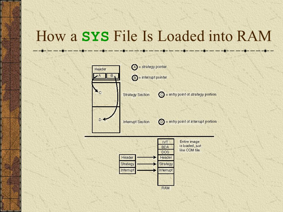 How a SYS File Is Loaded into RAM