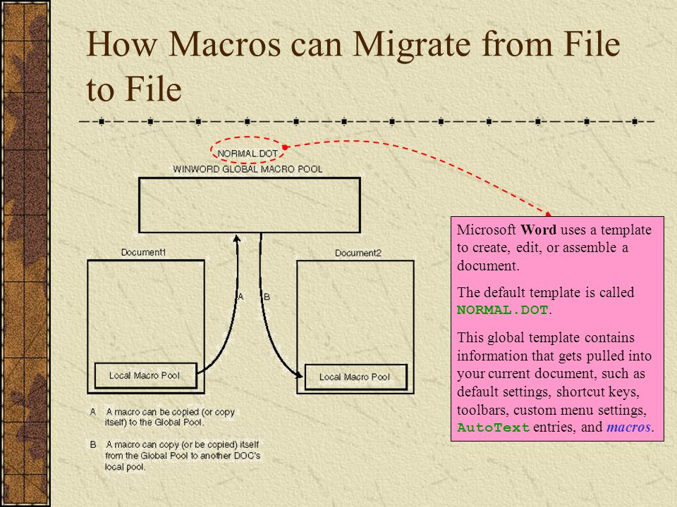 How Macros can Migrate from File to File Microsoft Word uses a template to create, edit, or assemble a document. The default template is called NORMAL