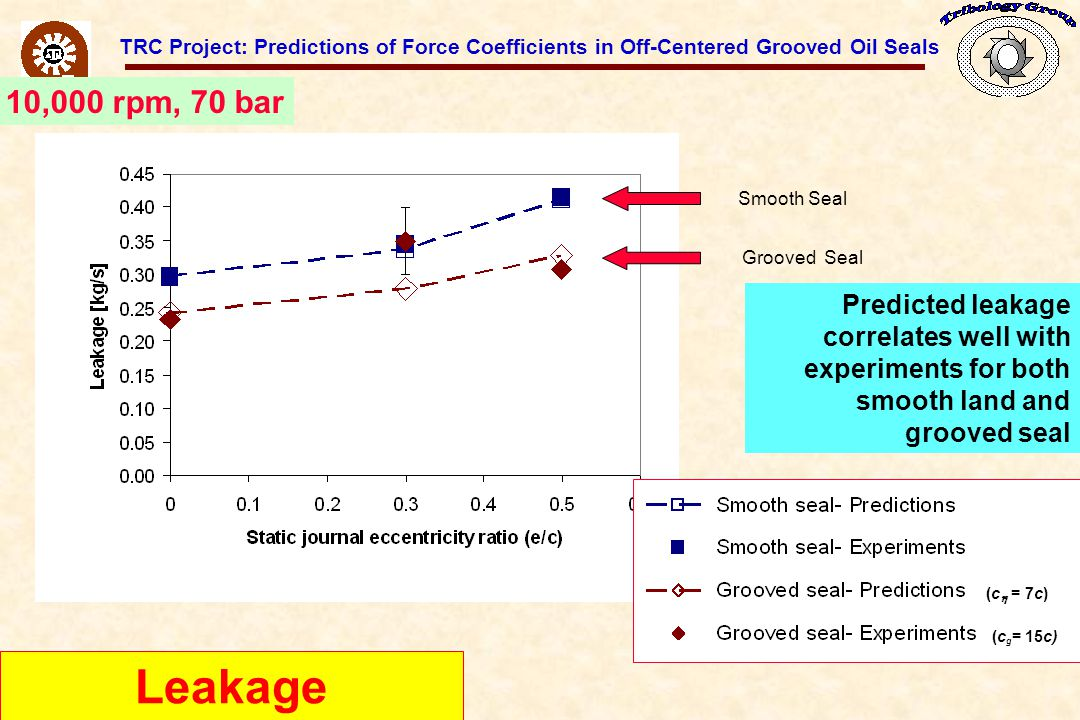 TRC Project: Predictions of Force Coefficients in Off-Centered Grooved Oil Seals Leakage Predicted leakage correlates well with experiments for both smooth land and grooved seal Smooth Seal Grooved Seal (c g = 15c) (c  = 7c) 10,000 rpm, 70 bar