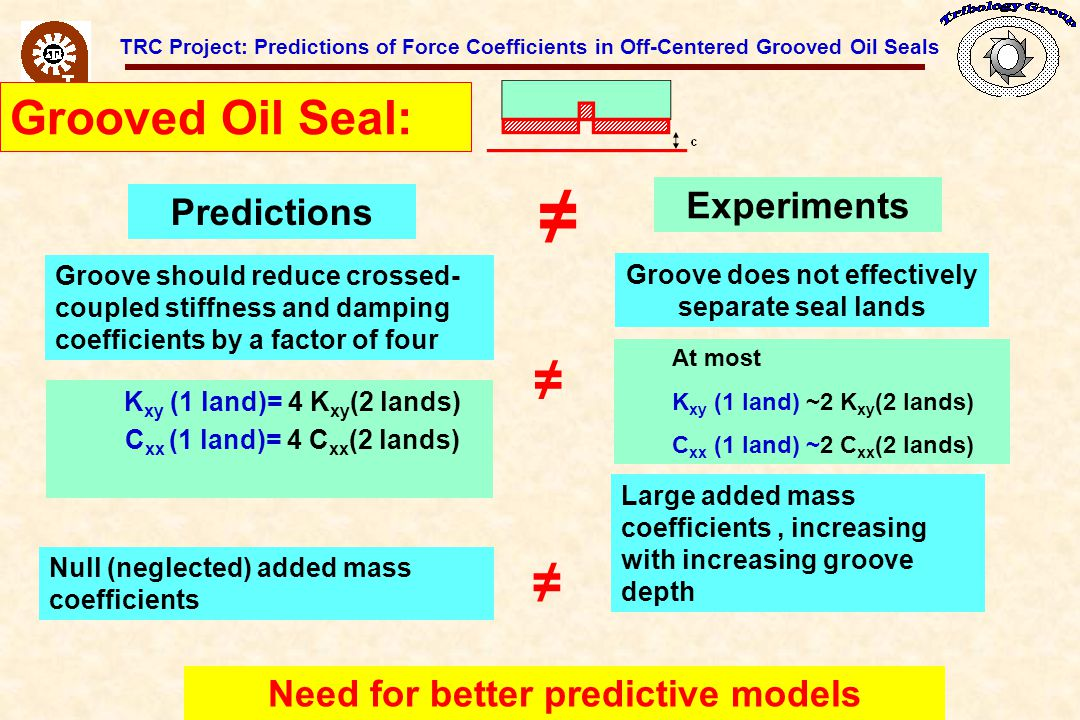TRC Project: Predictions of Force Coefficients in Off-Centered Grooved Oil Seals P s - P d >0 P d :discharge pressure y z feed plenum groove mid-land groove oil supply, P s Streamlines in axially symmetric grooved annular cavity.