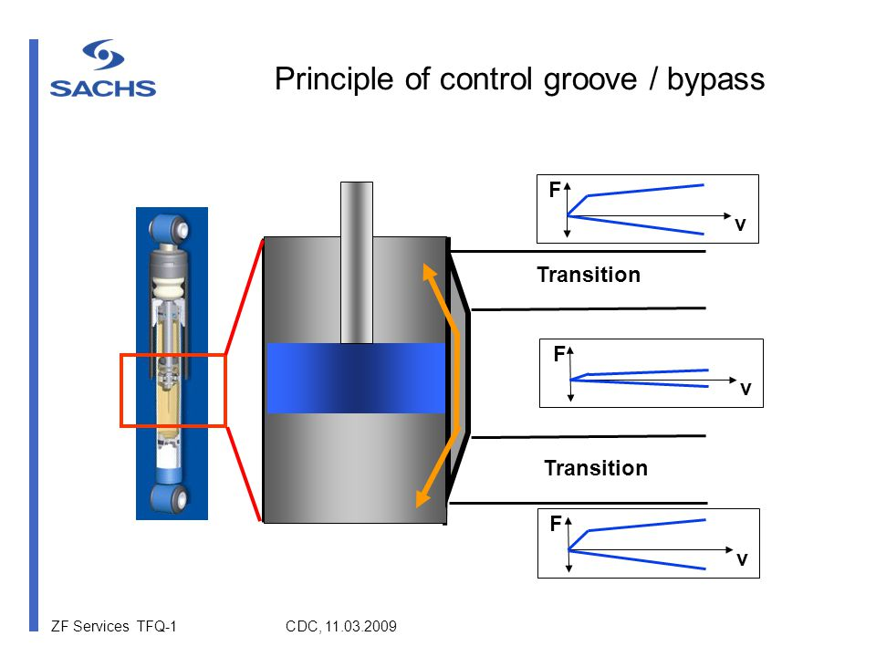 ZF Services TFQ-1 CDC, 11.03.2009 F v F v Transition F v Principle of control groove / bypass