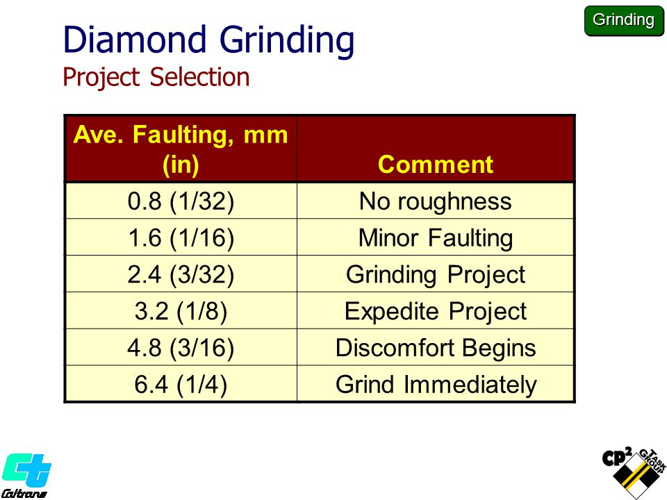 Diamond Grinding Project Selection Ave.