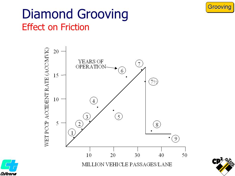 Diamond Grooving Effect on Friction Grooving