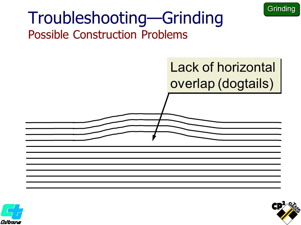 Troubleshooting—Grinding Possible Construction Problems Lack of horizontal overlap (dogtails) Grinding
