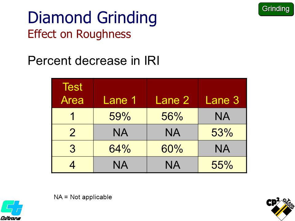 Diamond Grinding Effect on Roughness Percent decrease in IRI Test AreaLane 1Lane 2Lane 3 159%56%NA 2 53% 364%60%NA 4 55% NA = Not applicable Grinding