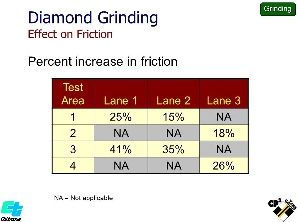 Diamond Grinding Effect on Friction Percent increase in friction Test AreaLane 1Lane 2Lane 3 125%15%NA 2 18% 341%35%NA 4 26% NA = Not applicable Grinding