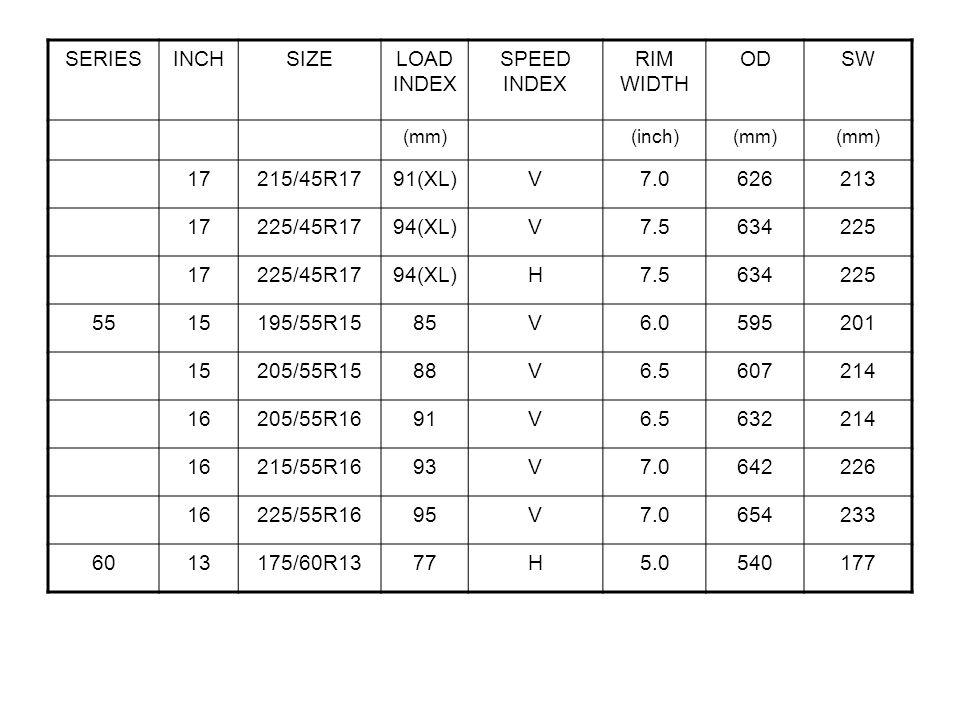 SERIESINCHSIZELOAD INDEX SPEED INDEX RIM WIDTH ODSW (mm)(inch)(mm) 17215/45R1791(XL)V7.0626213 17225/45R1794(XL)V7.5634225 17225/45R1794(XL)H7.5634225 5515195/55R1585V6.0595201 15205/55R1588V6.5607214 16205/55R1691V6.5632214 16215/55R1693V7.0642226 16225/55R1695V7.0654233 6013175/60R1377H5.0540177