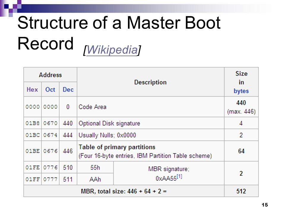 15 Structure of a Master Boot Record [Wikipedia]Wikipedia