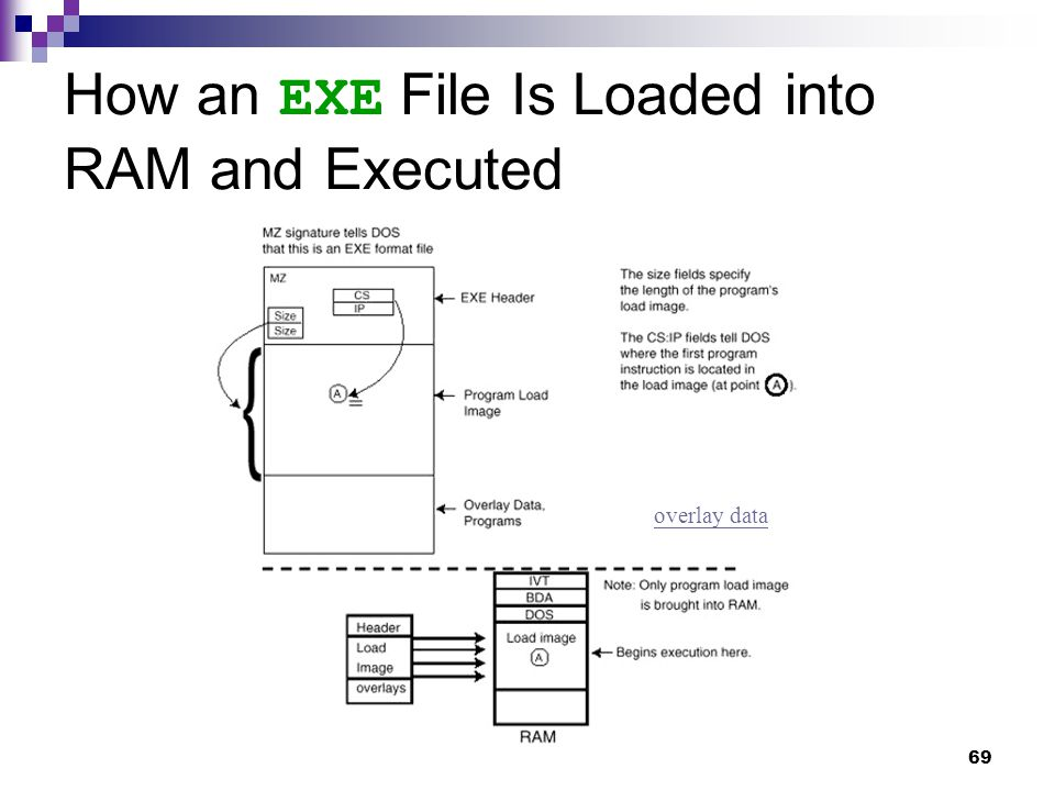 69 How an EXE File Is Loaded into RAM and Executed overlay data