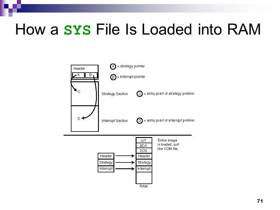 71 How a SYS File Is Loaded into RAM
