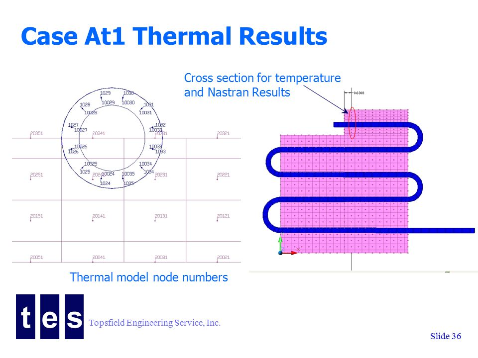 Topsfield Engineering Service, Inc. Slide 36 Case At1 Thermal Results Cross section for temperature and Nastran Results Thermal model node numbers