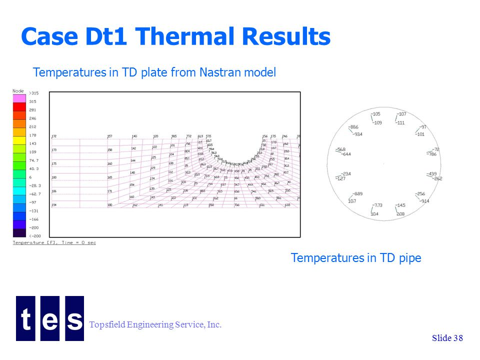 Topsfield Engineering Service, Inc. Slide 38 Case Dt1 Thermal Results Temperatures in TD plate from Nastran model Temperatures in TD pipe
