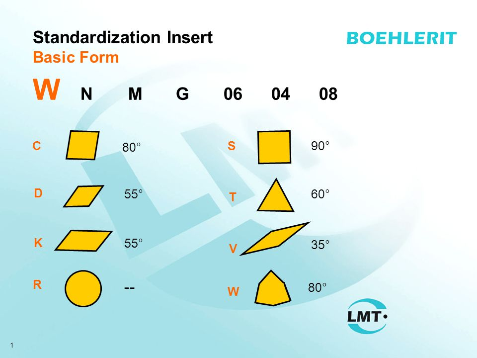 2 Standardisation Insert Clearance Angle W N MG060408 B 5° C 7° N 0°