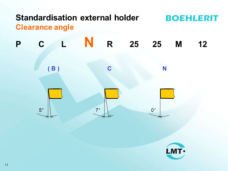 11 Standardisation external holder Clearance angle ( B ) 5° C 7° N 0° PCL N R2525M12