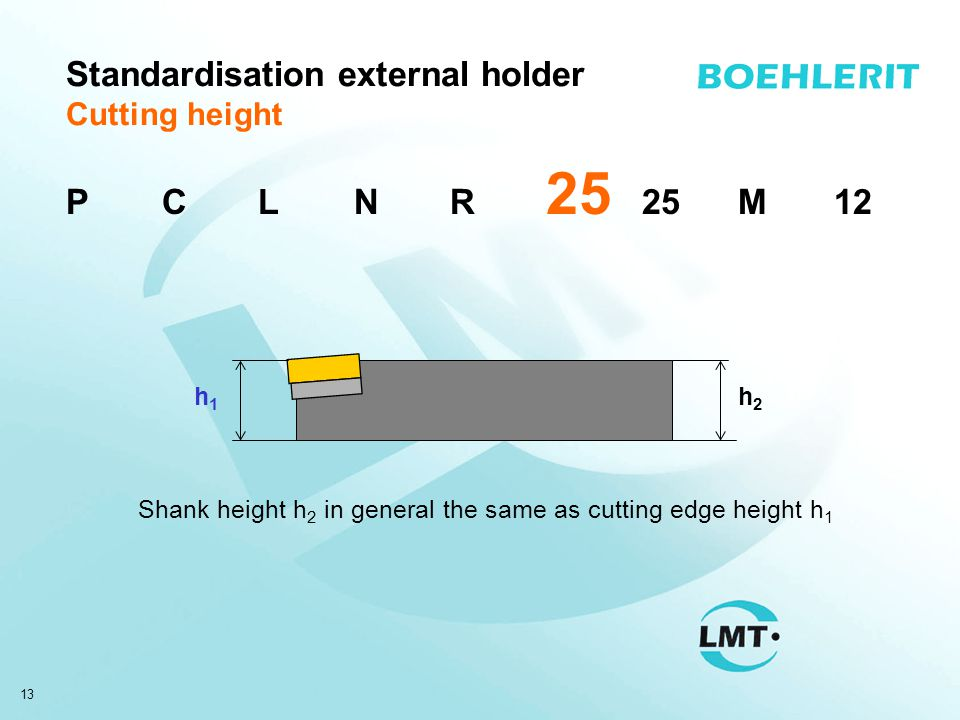 13 Standardisation external holder Cutting height h1h1 h2h2 Shank height h 2 in general the same as cutting edge height h 1 PCLNR 25 25M12
