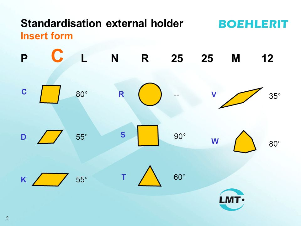 20 Standardisation internal holder Type of fixation S32T P CLNR12 P S clamped by bore screwed through bore