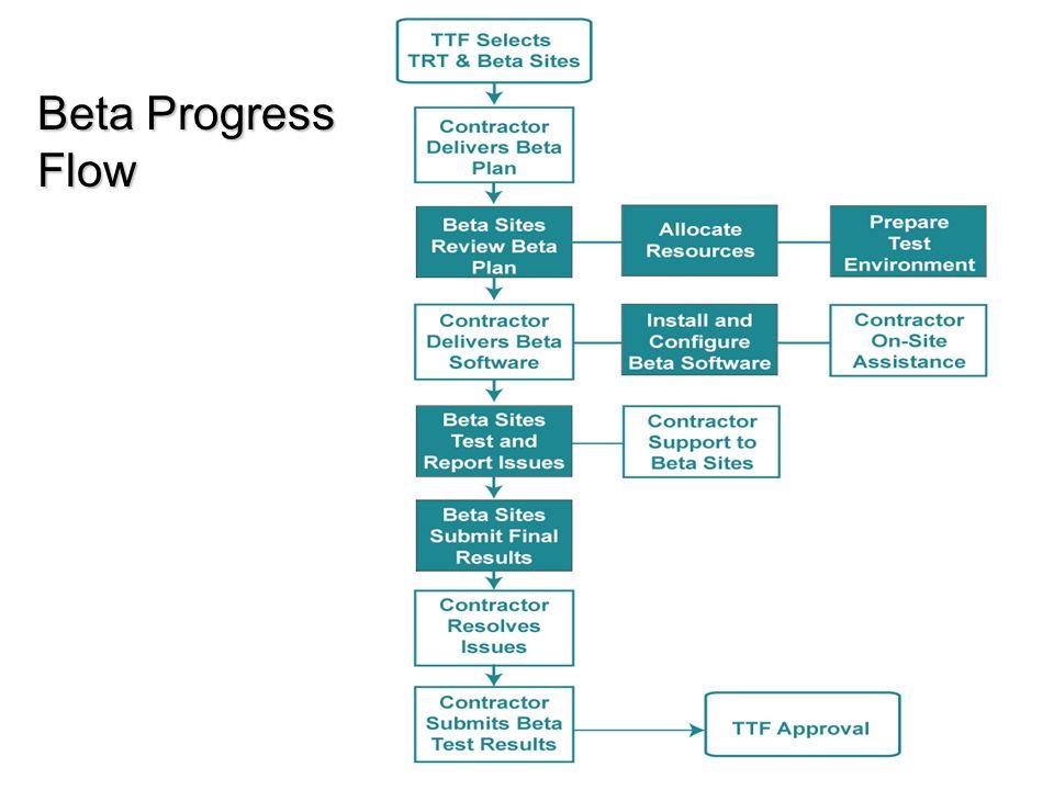 Beta Progress Flow