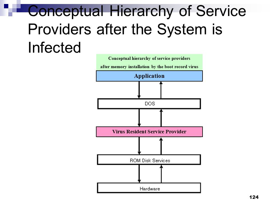 124 Conceptual Hierarchy of Service Providers after the System is Infected Virus Resident Service Provider Conceptual hierarchy of service providers a