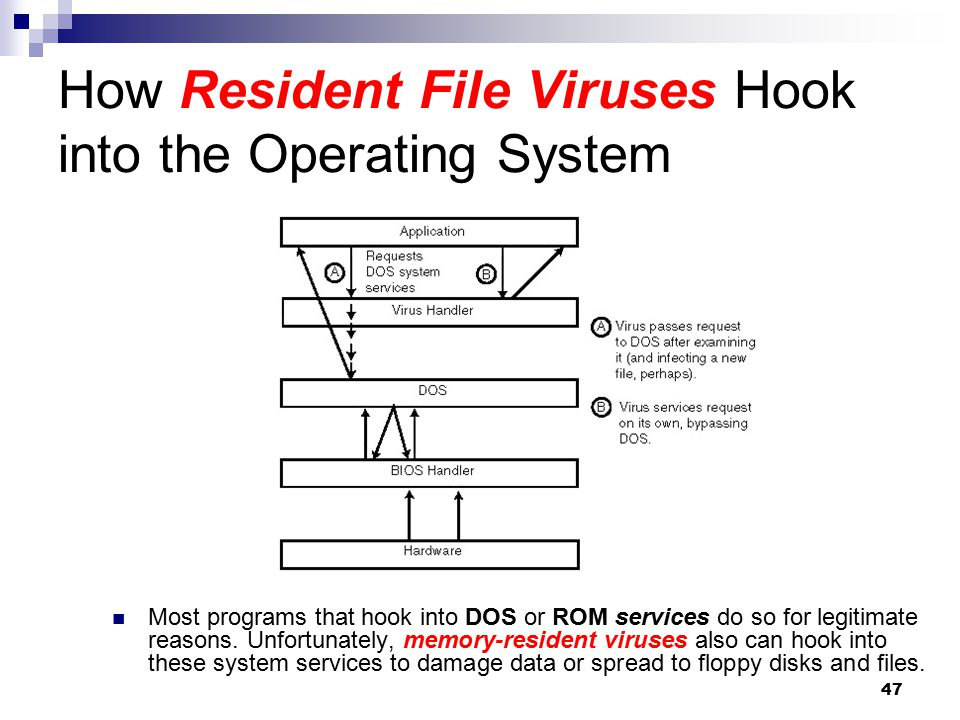 47 How Resident File Viruses Hook into the Operating System Most programs that hook into DOS or ROM services do so for legitimate reasons. Unfortunate