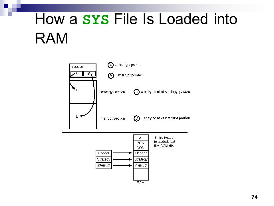 74 How a SYS File Is Loaded into RAM