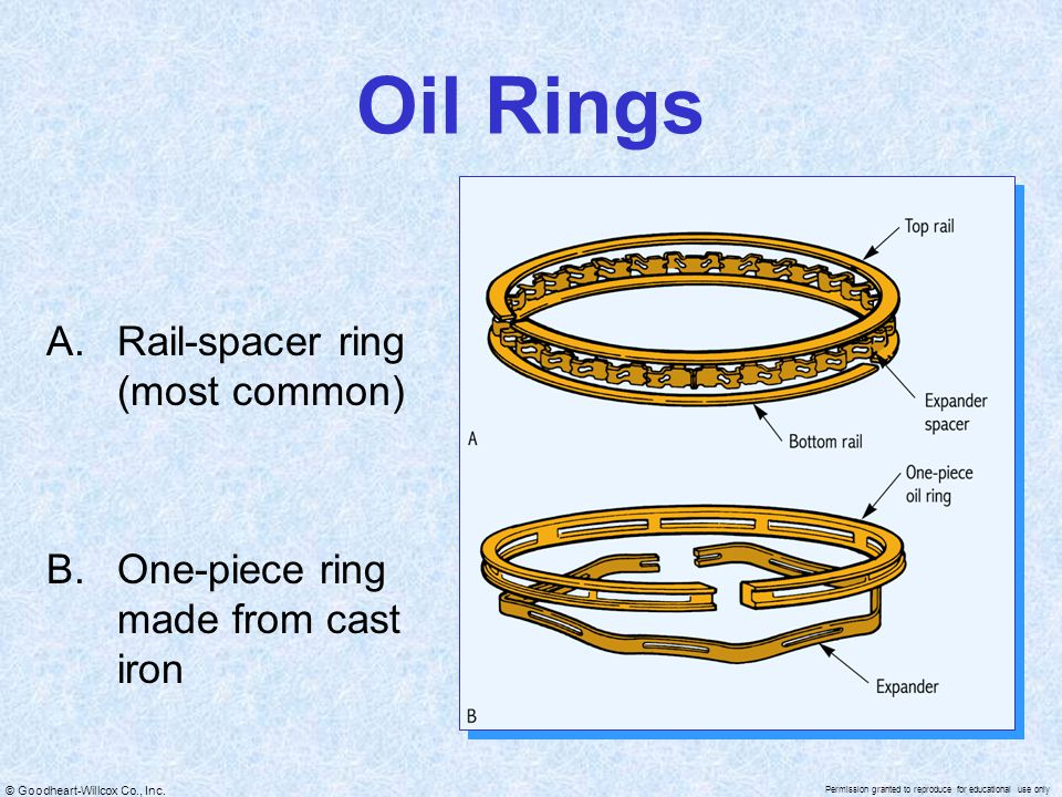 © Goodheart-Willcox Co., Inc. Permission granted to reproduce for educational use only Oil Rings A.Rail-spacer ring (most common) B.One-piece ring mad