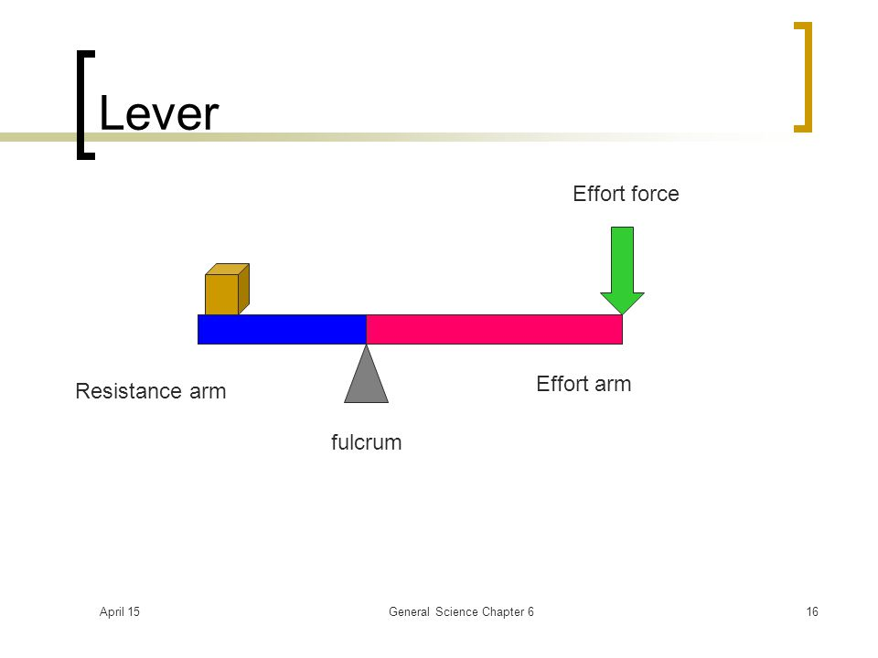 April 15General Science Chapter 616 Lever fulcrum Resistance arm Effort arm Effort force