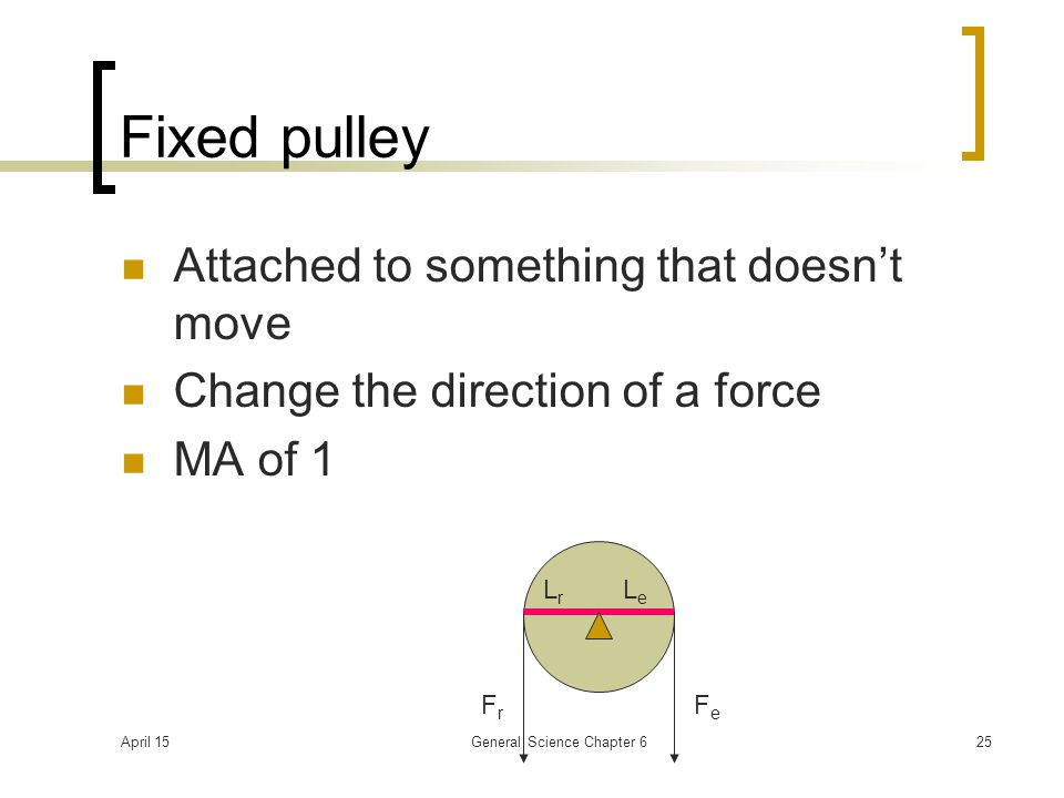 April 15General Science Chapter 625 Fixed pulley Attached to something that doesn't move Change the direction of a force MA of 1 LeLe LrLr FrFr FeFe