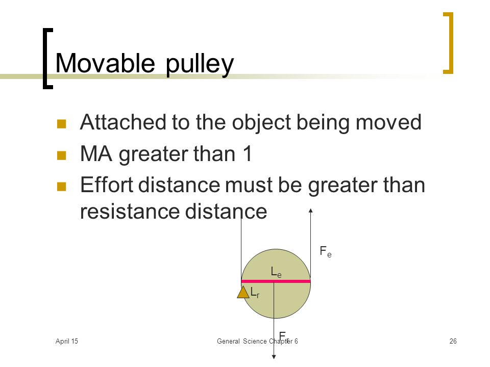 April 15General Science Chapter 626 Movable pulley Attached to the object being moved MA greater than 1 Effort distance must be greater than resistance distance LeLe LrLr FrFr FeFe