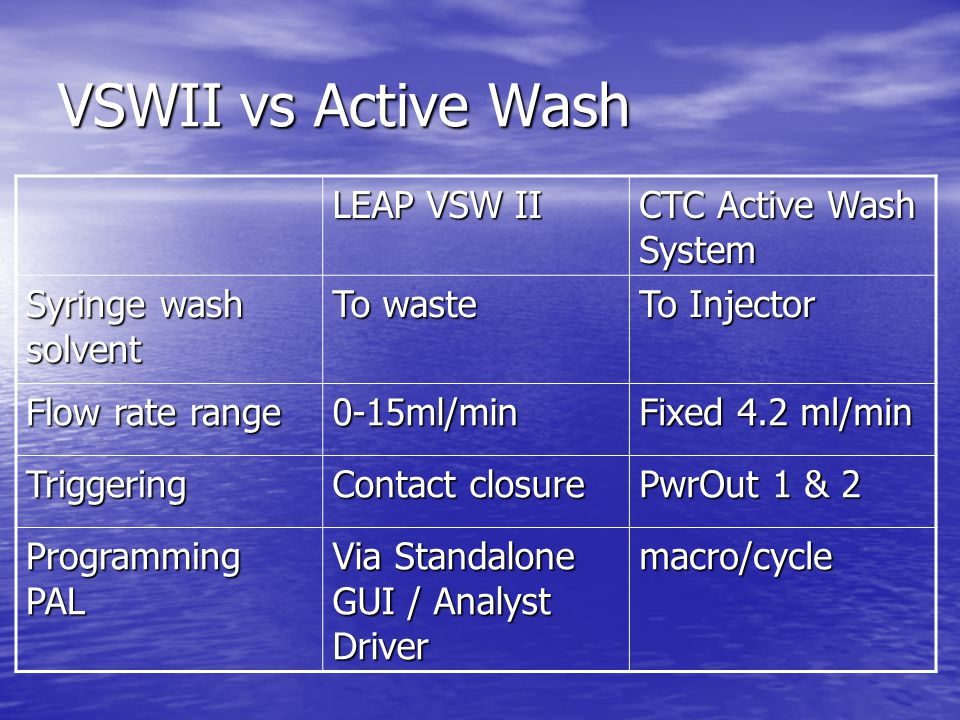VSWII vs Active Wash LEAP VSW II CTC Active Wash System Usable standalone YesNo Variable flow rate YesNo No.