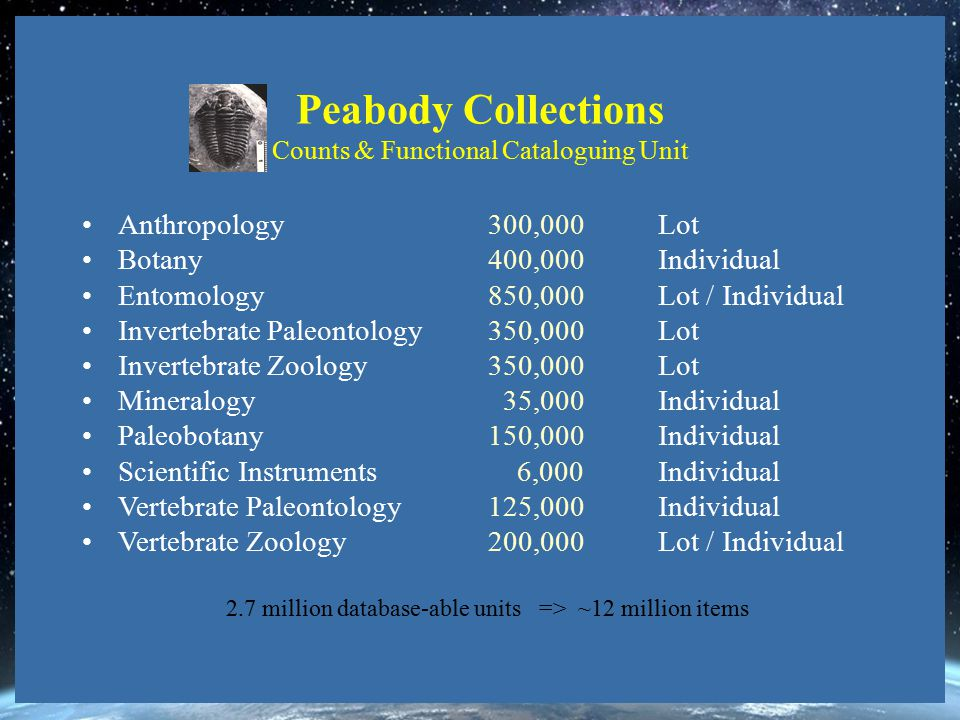 Peabody Collections Counts & Functional Cataloguing Unit Anthropology 300,000Lot Botany 400,000Individual Entomology 850,000Lot / Individual Invertebrate Paleontology 350,000Lot Invertebrate Zoology 350,000Lot Mineralogy 35,000Individual Paleobotany 150,000Individual Scientific Instruments 6,000Individual Vertebrate Paleontology 125,000Individual Vertebrate Zoology 200,000Lot / Individual 2.7 million database-able units => ~12 million items