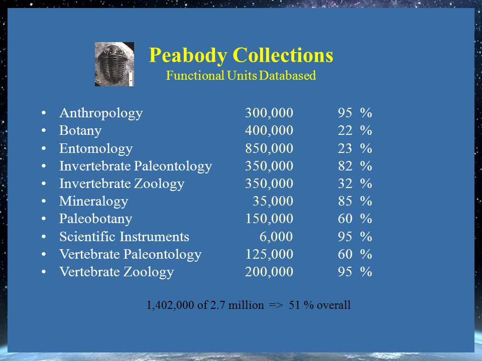 Peabody Collections Functional Units Databased Anthropology 300,000 95 % Botany 400,000 22 % Entomology 850,000 23 % Invertebrate Paleontology 350,000 82 % Invertebrate Zoology 350,000 32 % Mineralogy 35,000 85 % Paleobotany 150,000 60 % Scientific Instruments 6,000 95 % Vertebrate Paleontology 125,000 60 % Vertebrate Zoology 200,000 95 % 1,402,000 of 2.7 million => 51 % overall