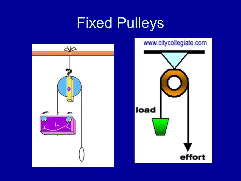 Movable Pulleys A movable pulley is one in which one end of the rope is fixed and the wheel is free to move.