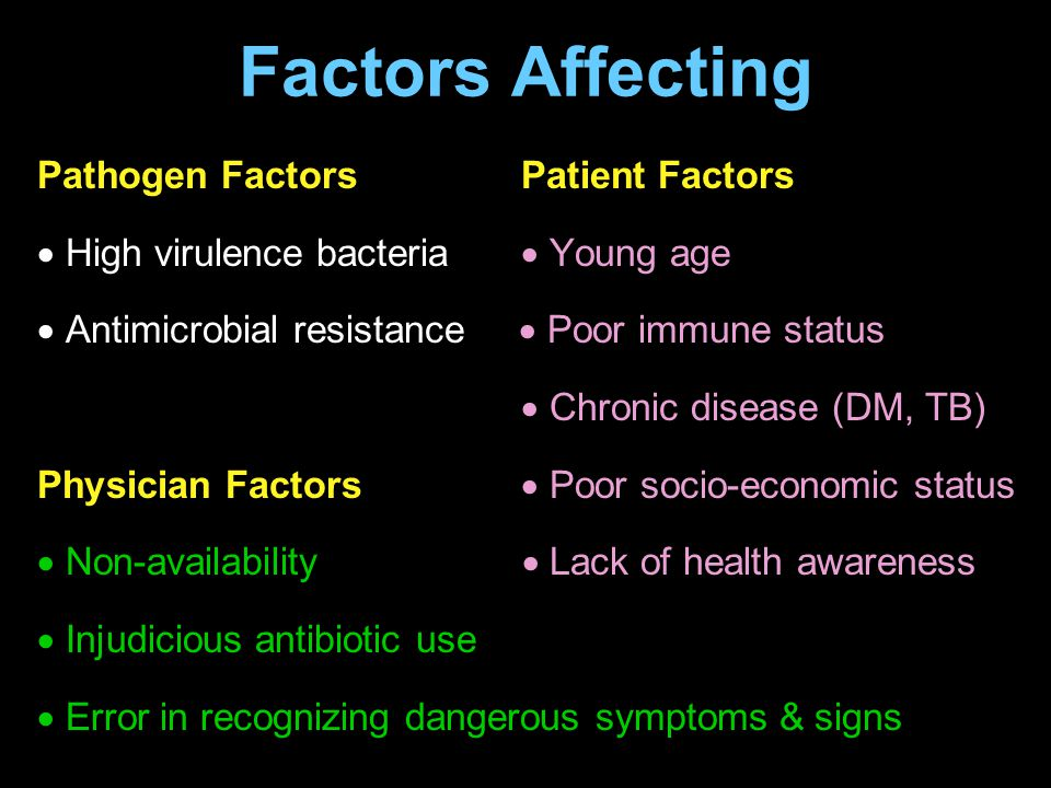 Factors Affecting Pathogen Factors Patient Factors  High virulence bacteria  Young age  Antimicrobial resistance  Poor immune status  Chronic dis