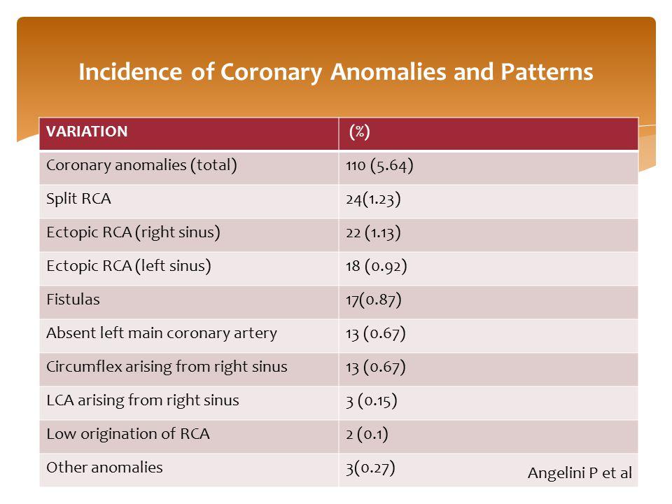 VARIATION (%) Coronary anomalies (total)110 (5.64) Split RCA24(1.23) Ectopic RCA (right sinus)22 (1.13) Ectopic RCA (left sinus)18 (0.92) Fistulas17(0.87) Absent left main coronary artery13 (0.67) Circumflex arising from right sinus13 (0.67) LCA arising from right sinus3 (0.15) Low origination of RCA2 (0.1) Other anomalies3(0.27) Incidence of Coronary Anomalies and Patterns Angelini P et al