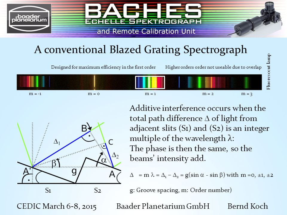 A conventional Blazed Grating Spectrograph CEDIC March 6-8, 2015 Baader Planetarium GmbH Bernd Koch m = -1 m = 0 m = 1 m = 2 m = 3 Fluorescent lamp Higher orders order not useable due to overlap Designed for maximum efficiency in the first order Additive interference occurs when the total path difference  of light from adjacent slits (S1) and (S2) is an integer multiple of the wavelength λ: The phase is then the same, so the beams' intensity add.