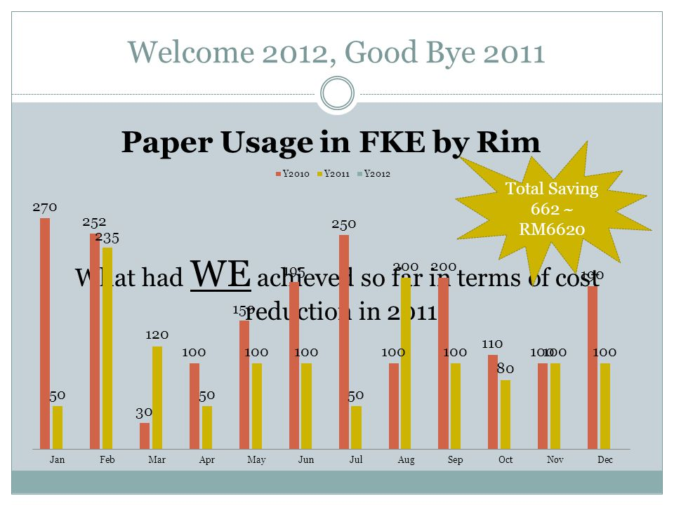 Welcome 2012, Good Bye 2011 What had WE achieved so far in terms of cost reduction in 2011.